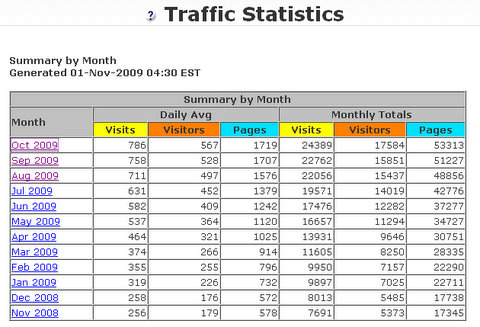 My Website Update Oct 09 Stats
