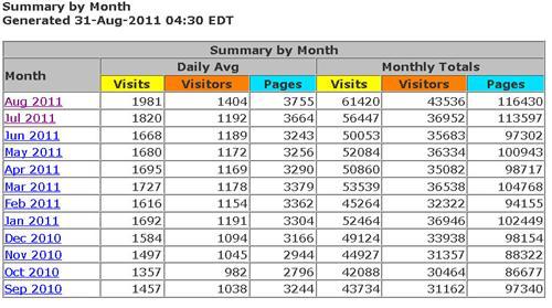 SBI Jeep Website Stats Thru 8-31-11